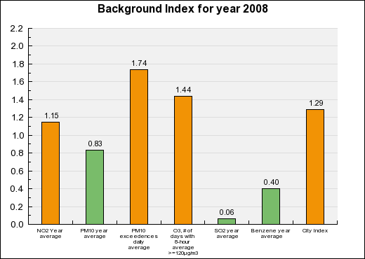 Rome Background Annual index chart