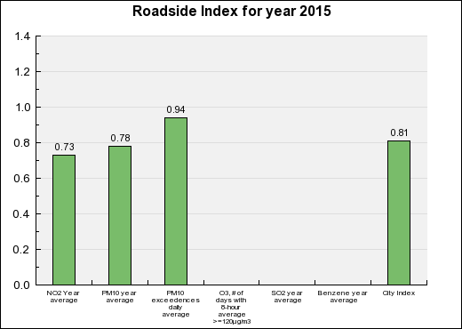Bayonne Roadside Annual index chart