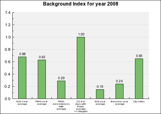 Berlin Background Annual index chart