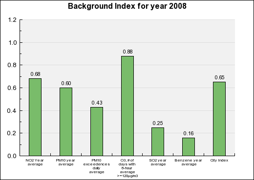 Brussels Background Annual index chart