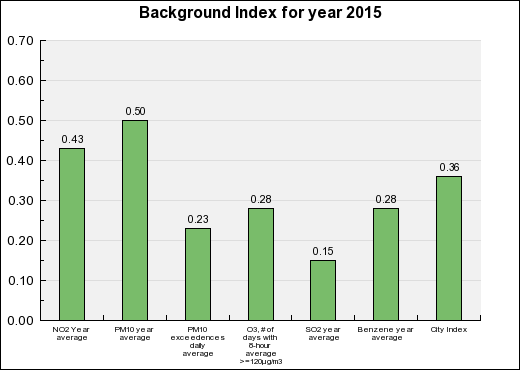 Le Havre Background Annual index chart