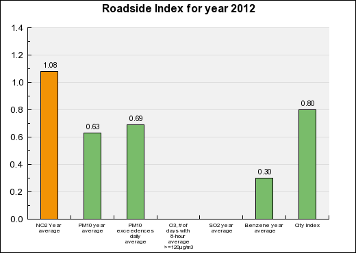Tours Roadside Annual index chart