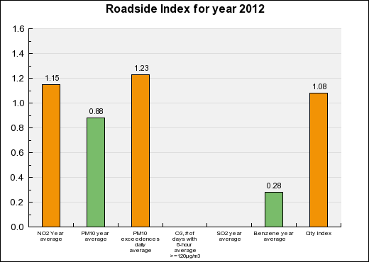 Aix-en-provence Roadside Annual index chart