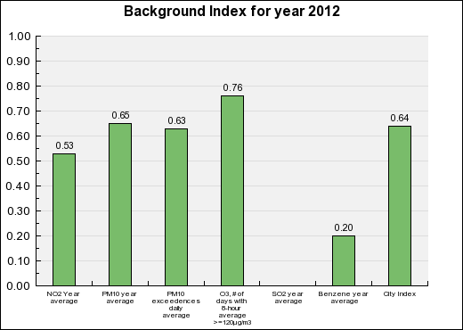 Avignon Background Annual index chart