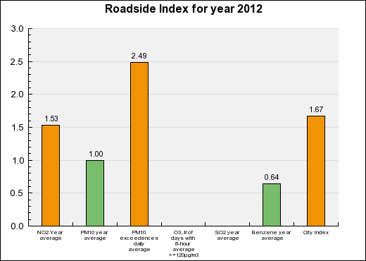 Marseille Roadside Annual index chart