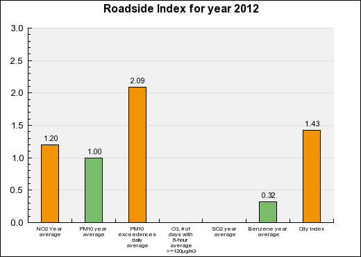 Toulon Roadside Annual index chart