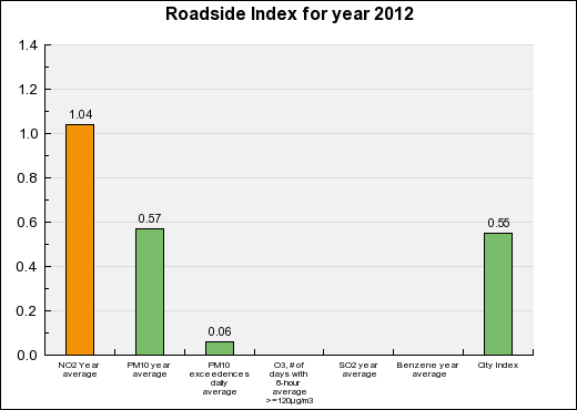 Nîmes Roadside Annual index chart