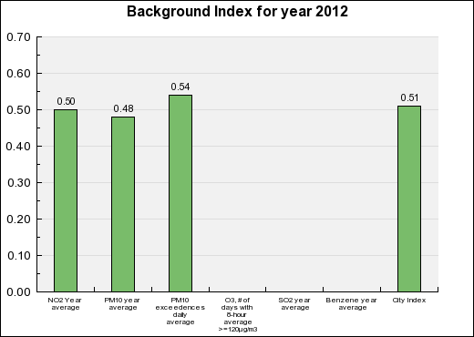 Lens Background Annual index chart