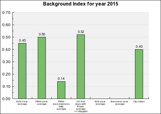 Bordeaux Background Annual index chart
